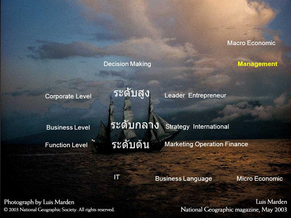 ระดับสูง ระดับกลาง ระดับต้น Macro Economic Decision Making Management