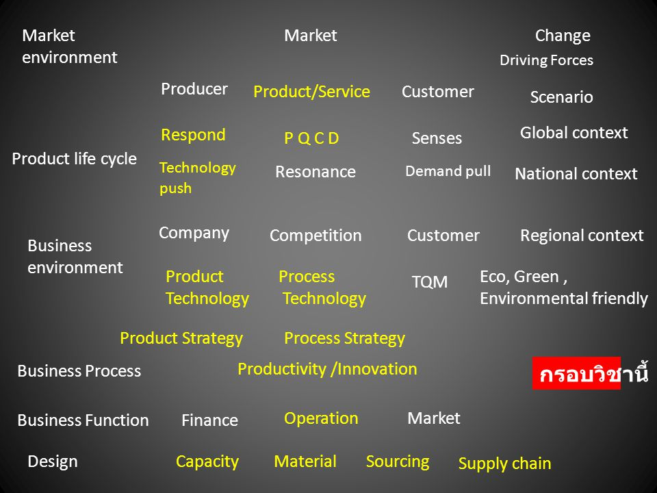 กรอบวิชานี้ Market environment Market Change Producer Product/Service