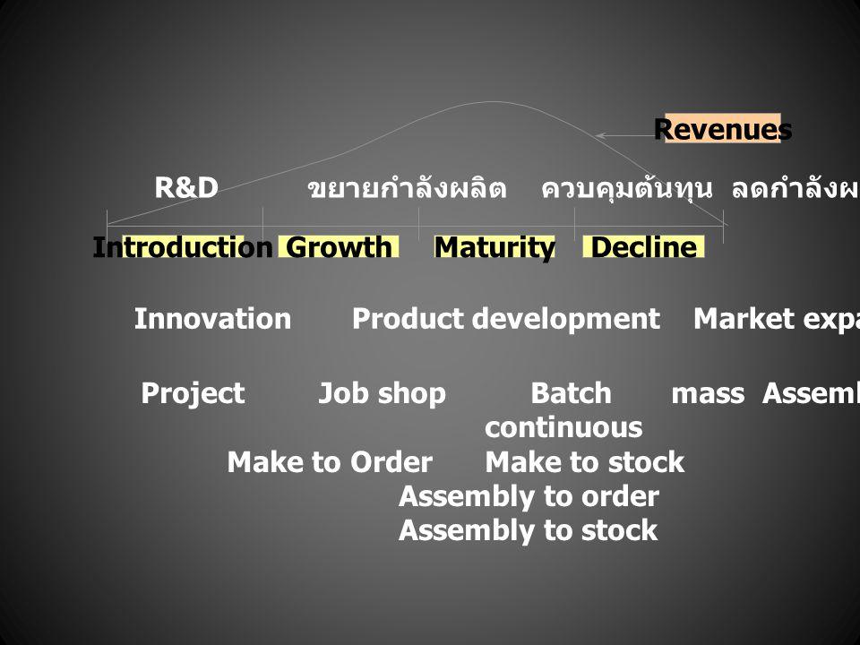 Revenues Introduction. Growth. Decline. Maturity. R&D ขยายกำลังผลิต ควบคุมต้นทุน ลดกำลังผลิต / เลิก.