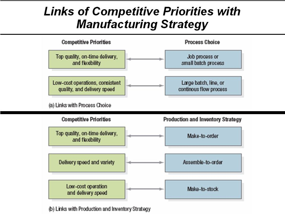 Links of Competitive Priorities with Manufacturing Strategy