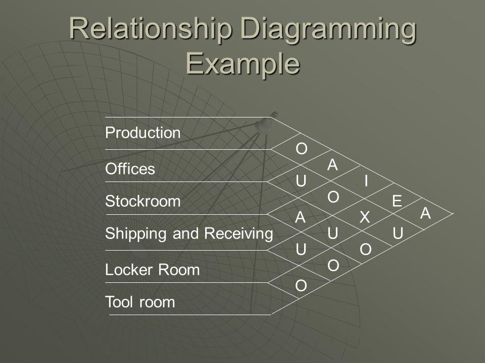 Relationship Diagramming Example