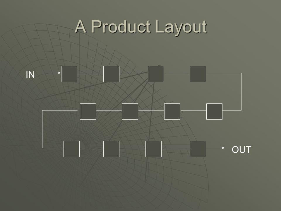 A Product Layout IN OUT