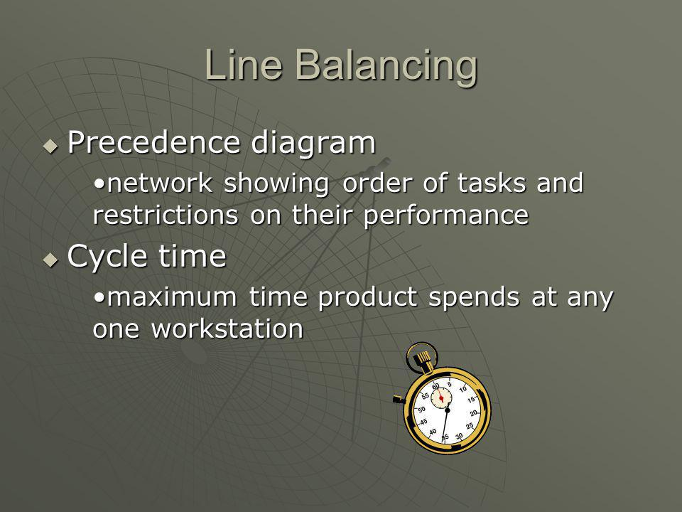Line Balancing Precedence diagram Cycle time