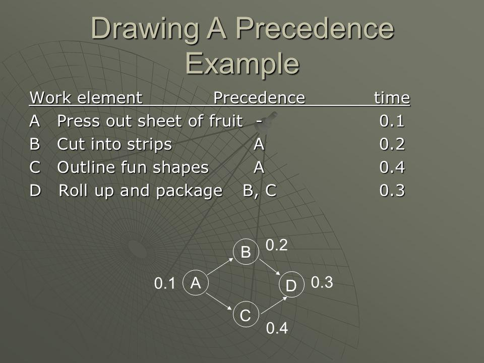Drawing A Precedence Example