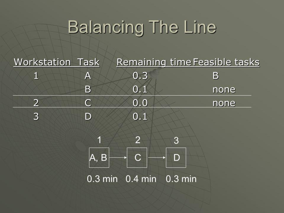 Balancing The Line Workstation Task Remaining time Feasible tasks