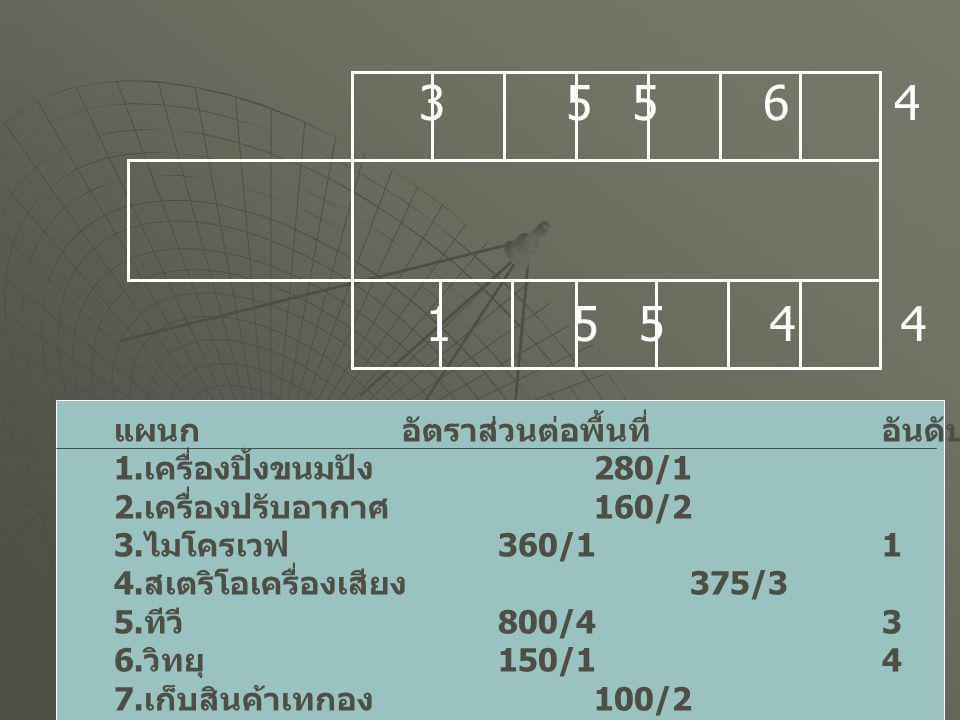 3 5 5 6 4 2 7 1 5 5 4 4 2 7 แผนก อัตราส่วนต่อพื้นที่ อันดับที่