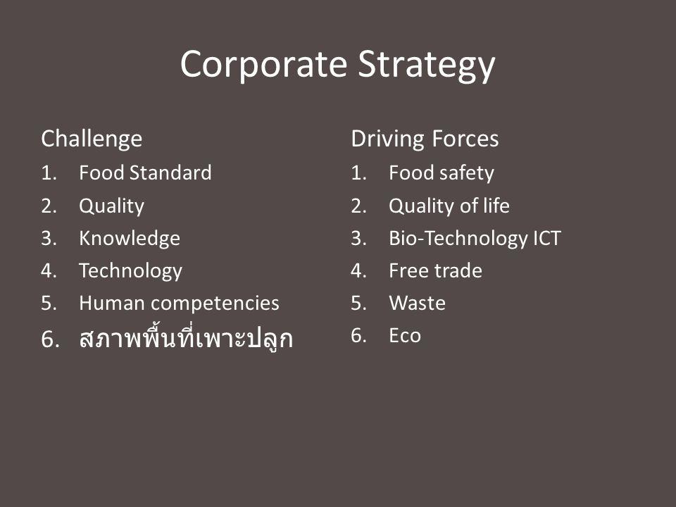Corporate Strategy Challenge สภาพพื้นที่เพาะปลูก Driving Forces