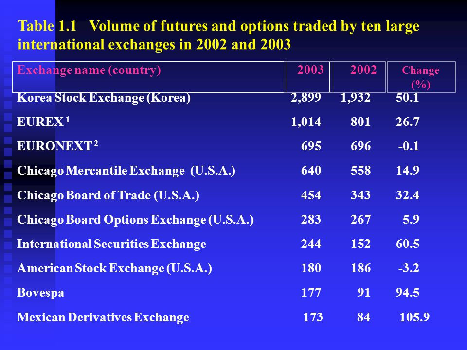 Table 1.1 Volume of futures and options traded by ten large international exchanges in 2002 and 2003