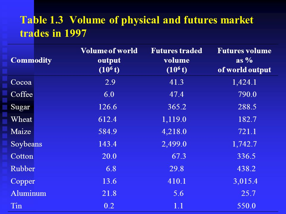 Table 1.3 Volume of physical and futures market trades in 1997