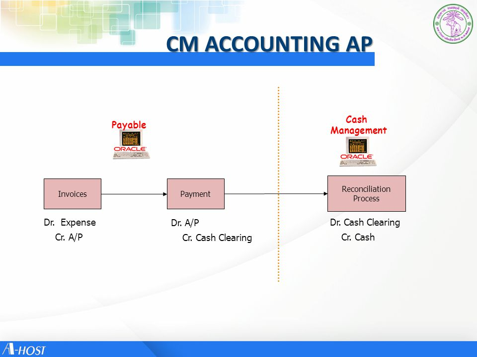 CM ACCOUNTING AP Cash Management Payable Dr. Expense Cr. A/P Dr. A/P