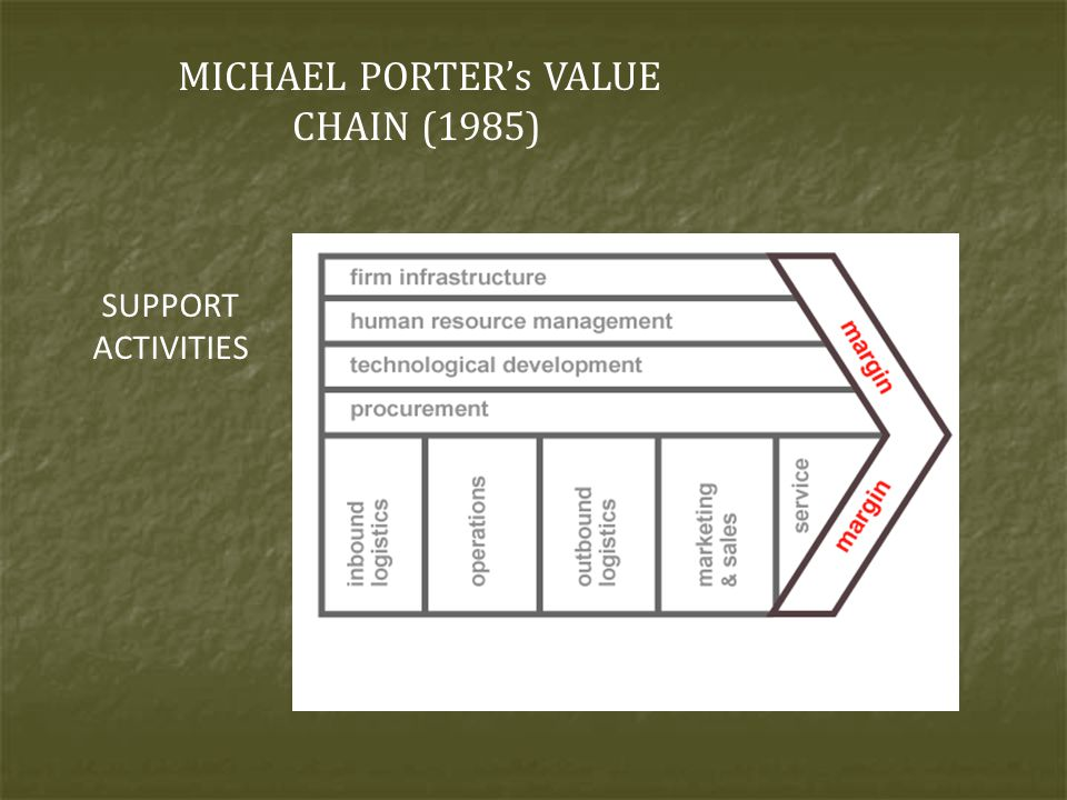 MICHAEL PORTER's VALUE CHAIN (1985)