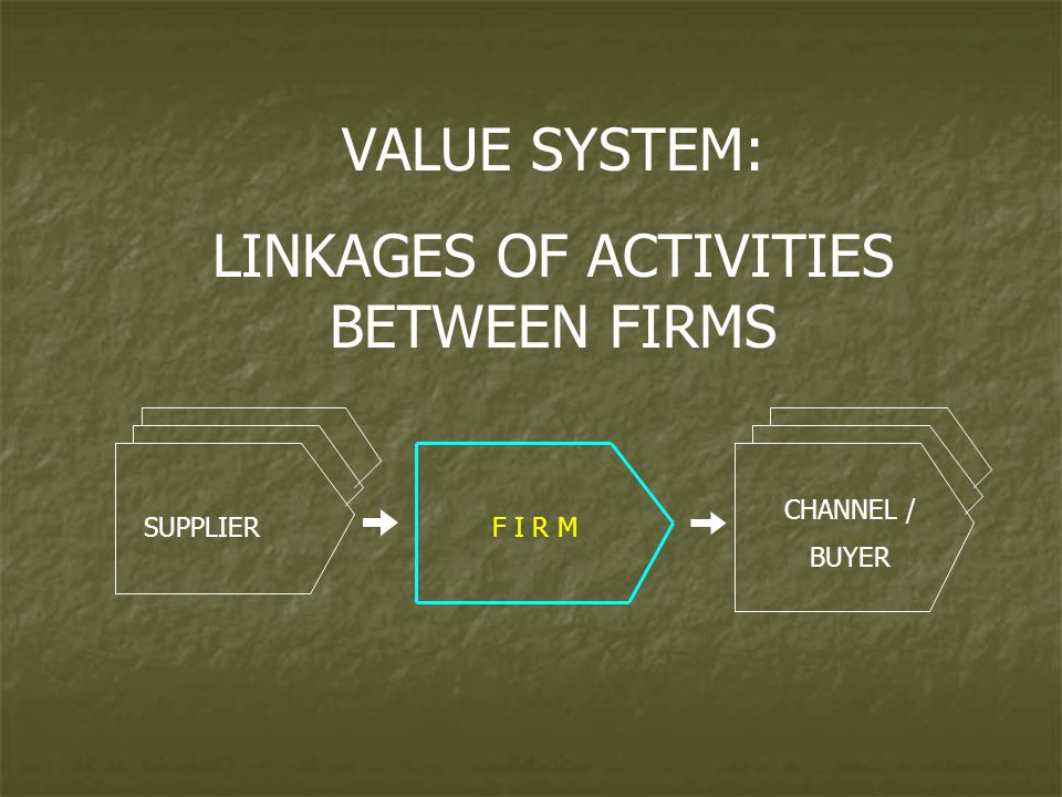 LINKAGES OF ACTIVITIES BETWEEN FIRMS