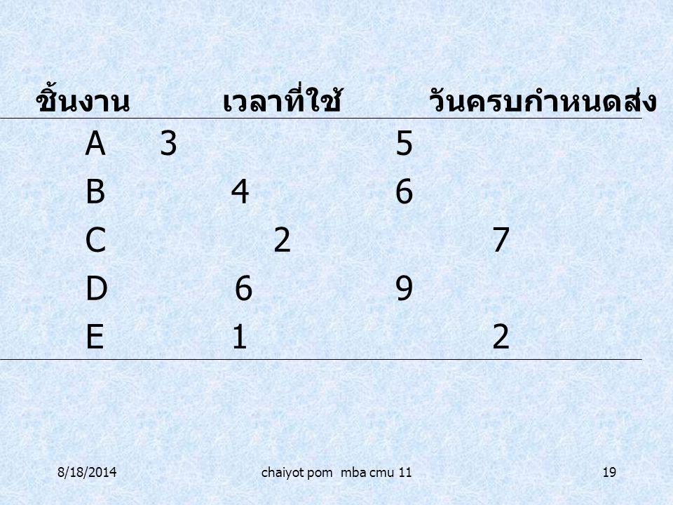 B 4 6 C 2 7 D 6 9 E 1 2 ชิ้นงาน เวลาที่ใช้ วันครบกำหนดส่ง A 3 5