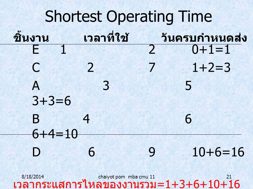 Shortest Operating Time