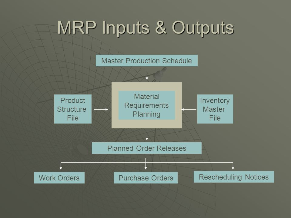MRP Inputs & Outputs Master Production Schedule Material Requirements