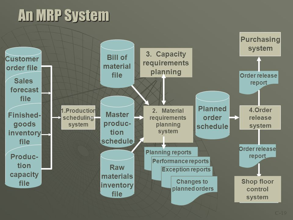 An MRP System Purchasing system 3. Capacity Bill of Customer