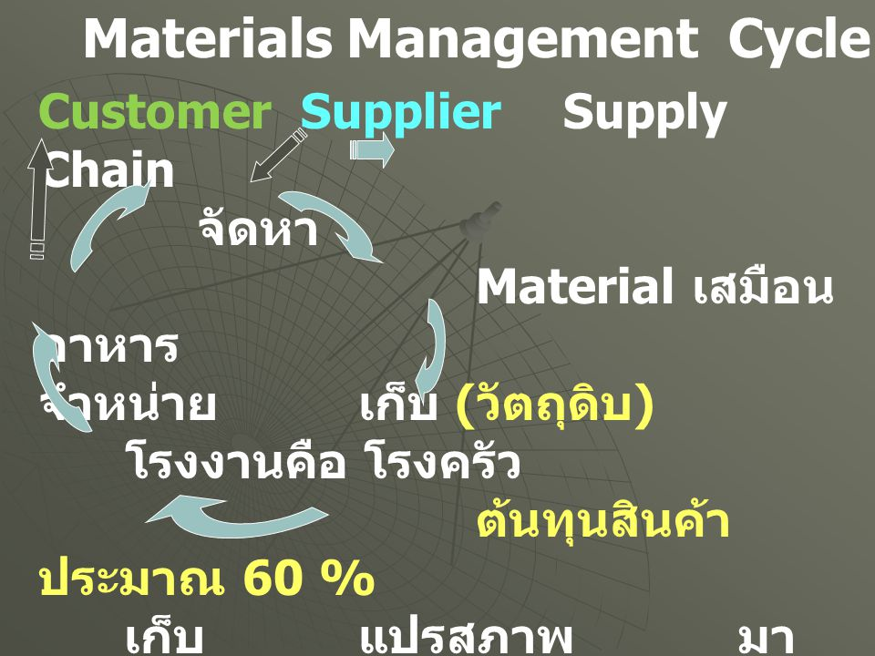 Materials Management Cycle