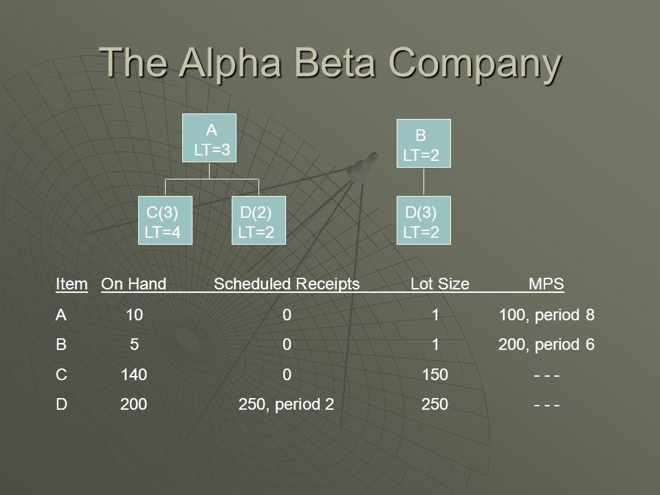 The Alpha Beta Company A LT=3 B LT=2 C(3) LT=4 D(2) LT=2 D(3) LT=2