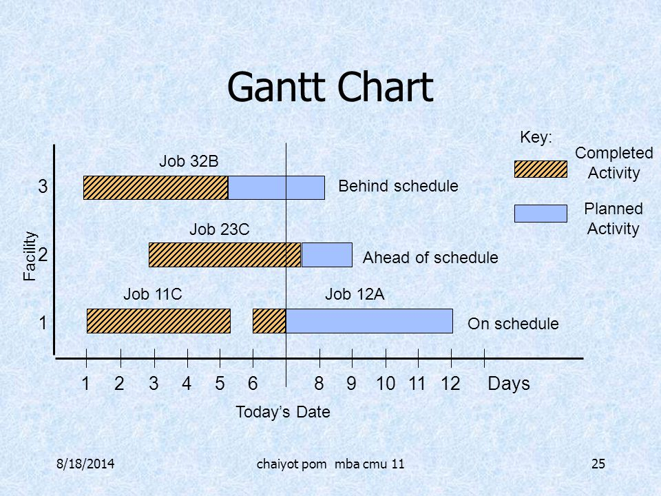 Gantt Chart 3 2 1 1 2 3 4 5 6 8 9 10 11 12 Days Key: Completed