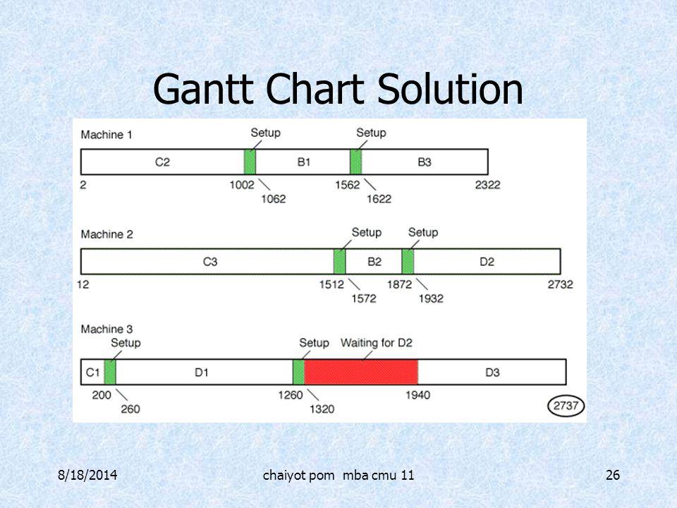 Gantt Chart Solution 4/5/2017 chaiyot pom mba cmu 11