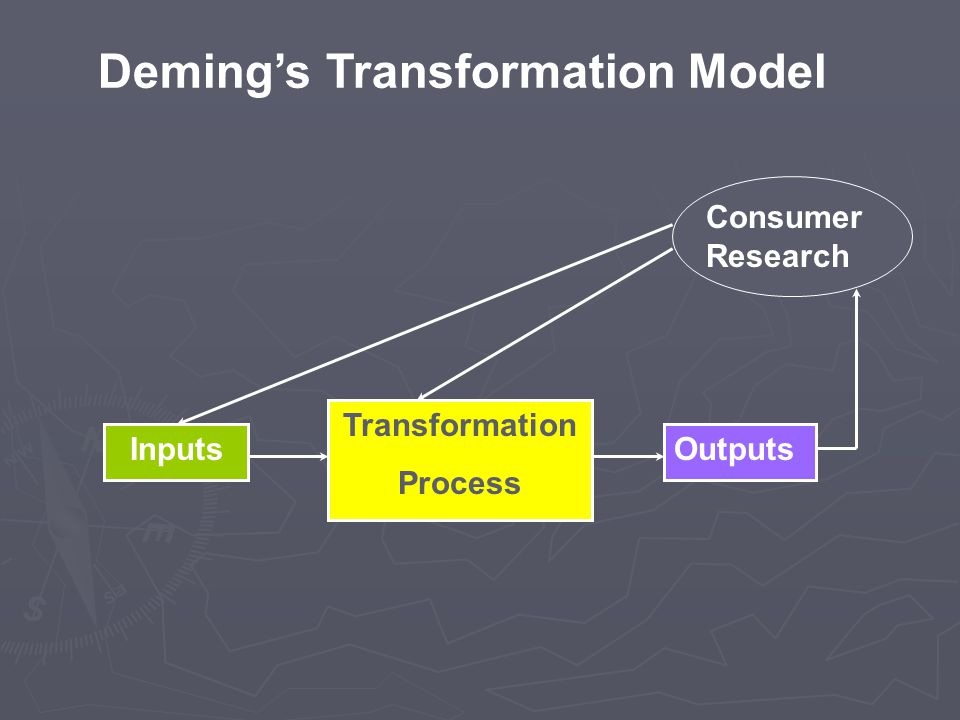 Deming's Transformation Model