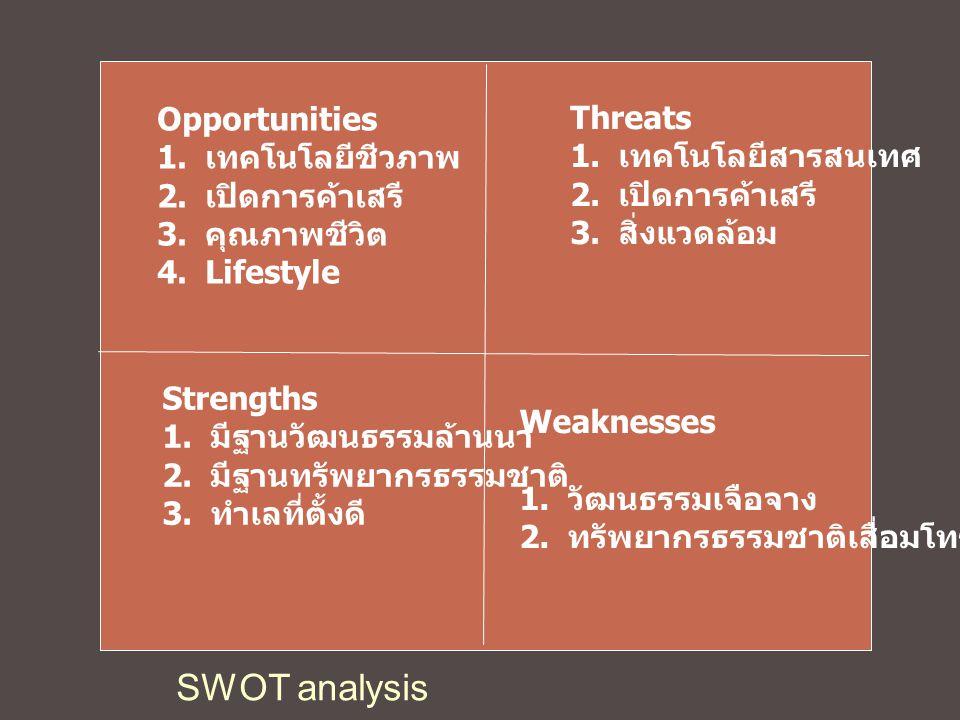 SWOT analysis Opportunities Threats เทคโนโลยีชีวภาพ เทคโนโลยีสารสนเทศ