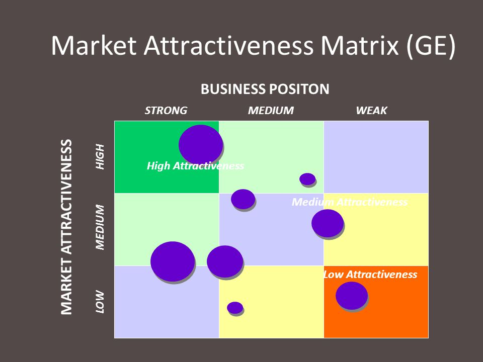 Market Attractiveness Matrix (GE)