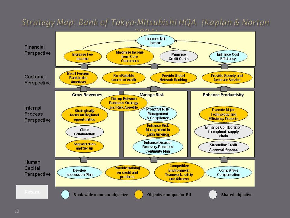 Strategy Map: Bank of Tokyo-Mitsubishi HQA (Kaplan & Norton 2004)
