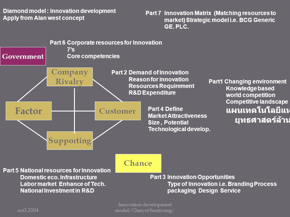 Innovation development model/Chaiyot Suntivong/
