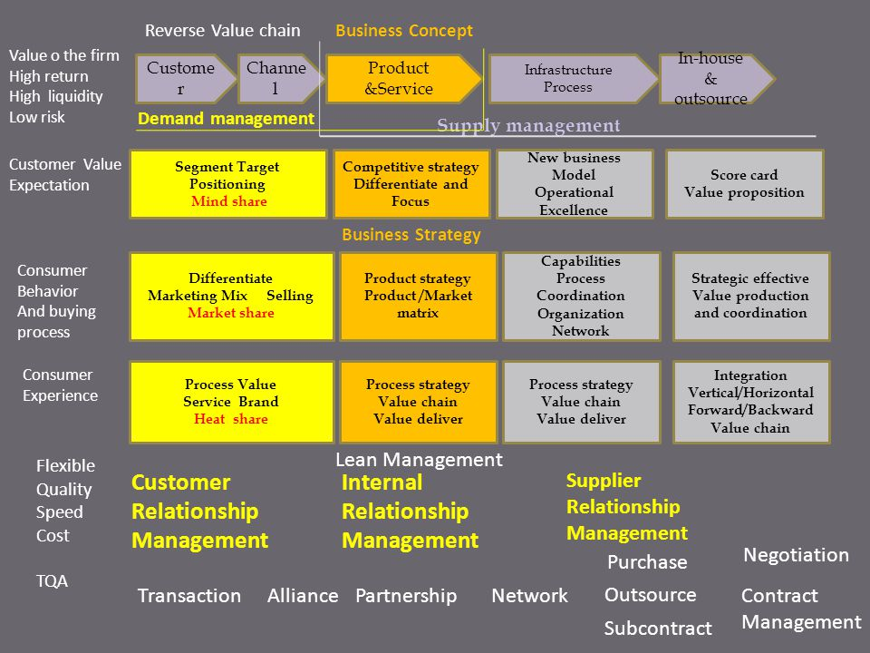 Customer Relationship Management Internal Relationship Management