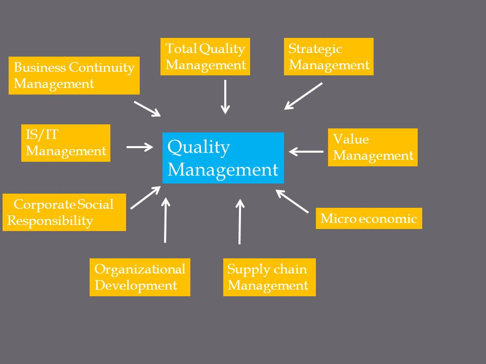 Quality Management Total Quality Management Strategic Management