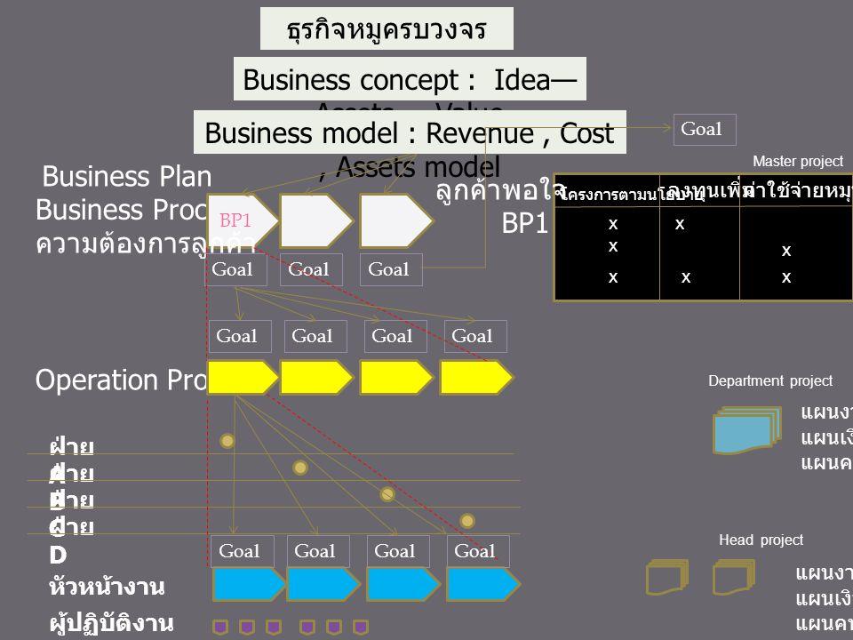 Business concept : Idea—Assets----Value