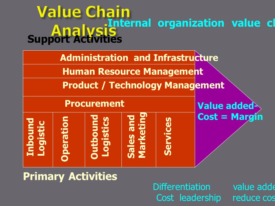 Internal organization value chain