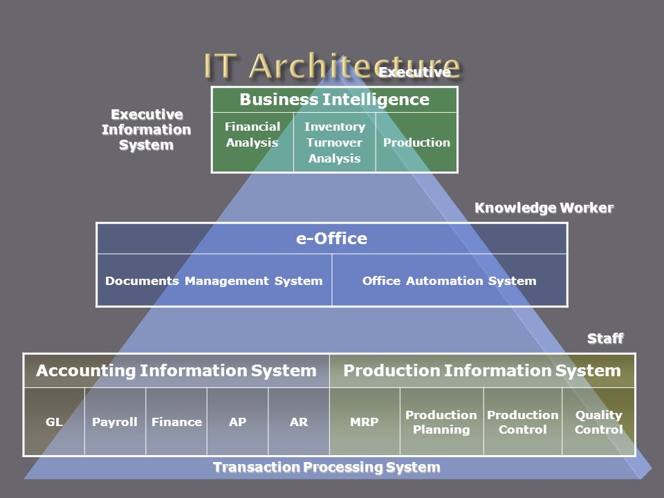 IT Architecture Business Intelligence e-Office