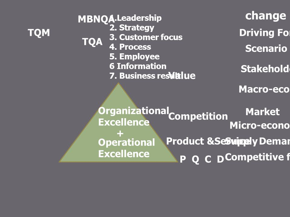 change MBNQA TQM Driving Forces TQA Scenario Stakeholders Value
