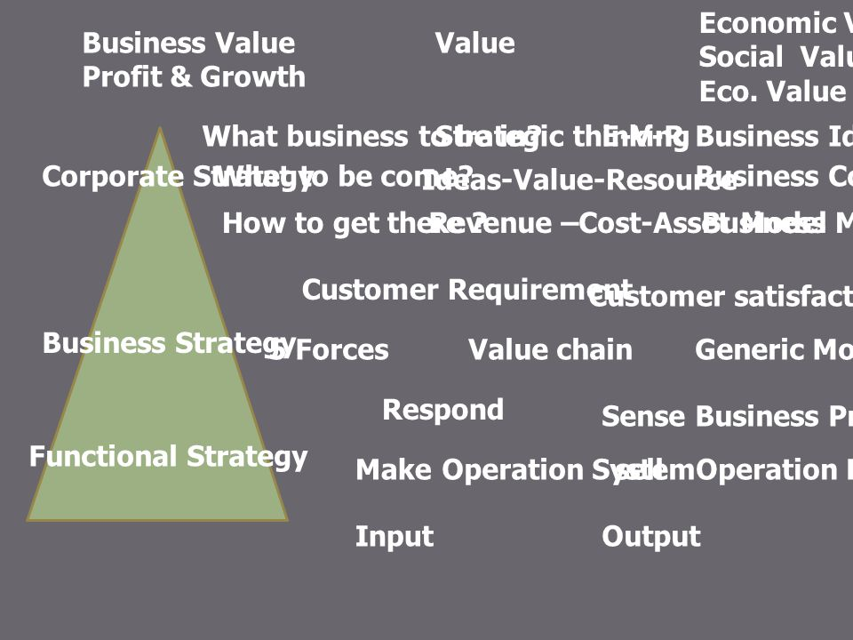 Economic Value Social Value. Eco. Value. Business Value. Profit & Growth. Value. What business to be in