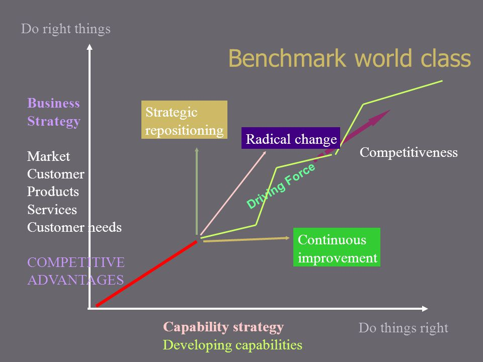 Benchmark world class Do right things Business Strategy Strategic