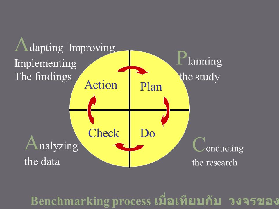 Adapting Improving Planning Analyzing Conducting Action Plan Check Do