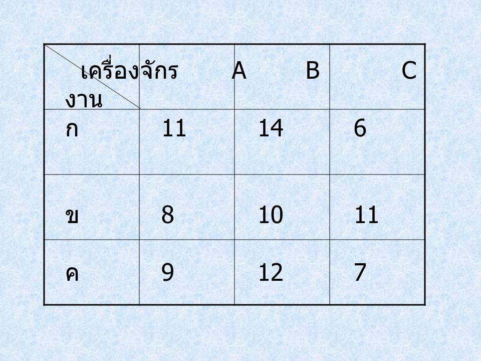 เครื่องจักร A B C งาน ก 11 14 6 ข 8 10 11 ค 9 12 7