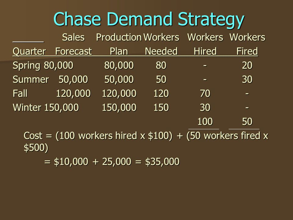 Chase Demand Strategy Sales Production Workers Workers Workers