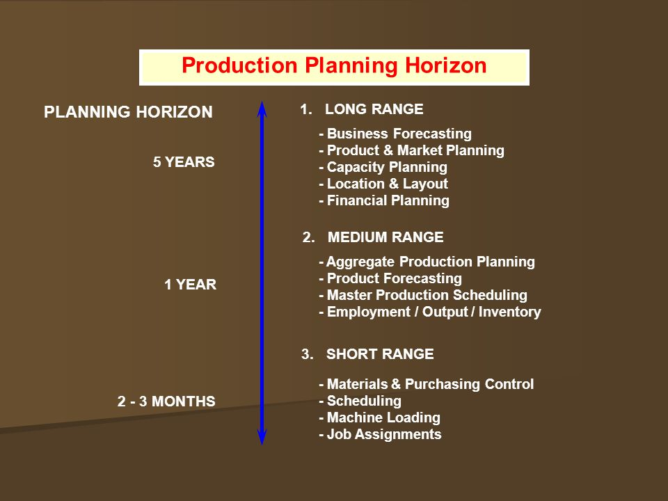 Production Planning Horizon