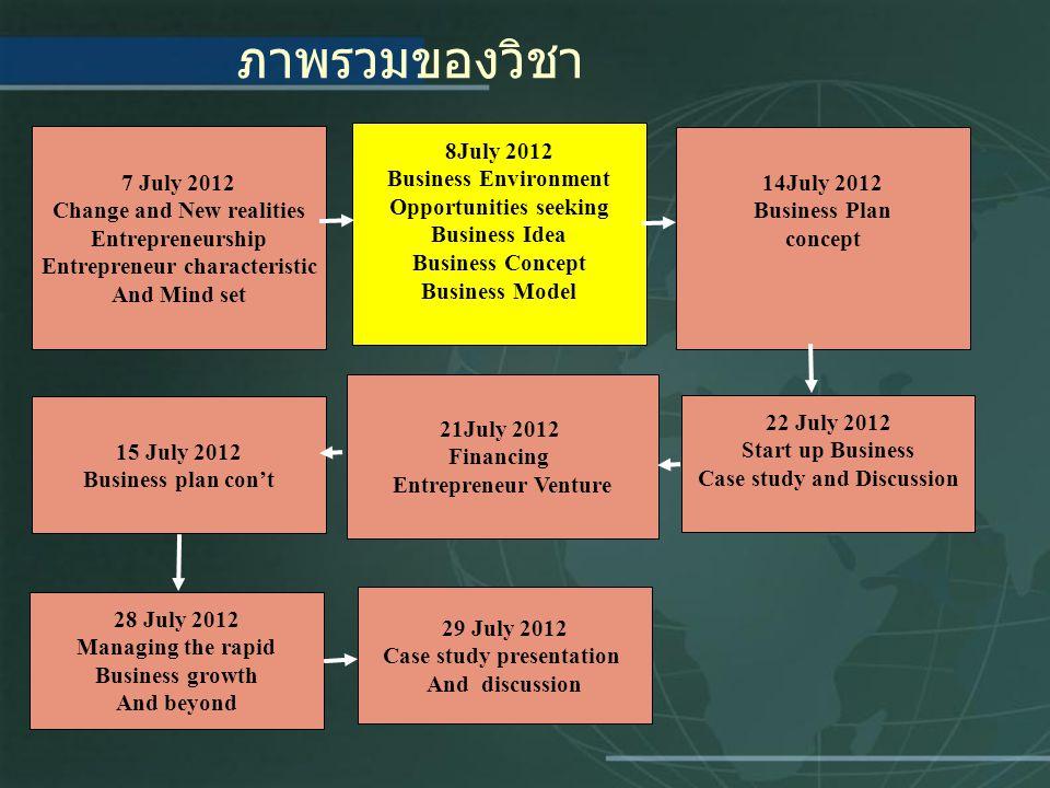 ภาพรวมของวิชา 8July 2012 Business Environment 7 July 2012 14July 2012