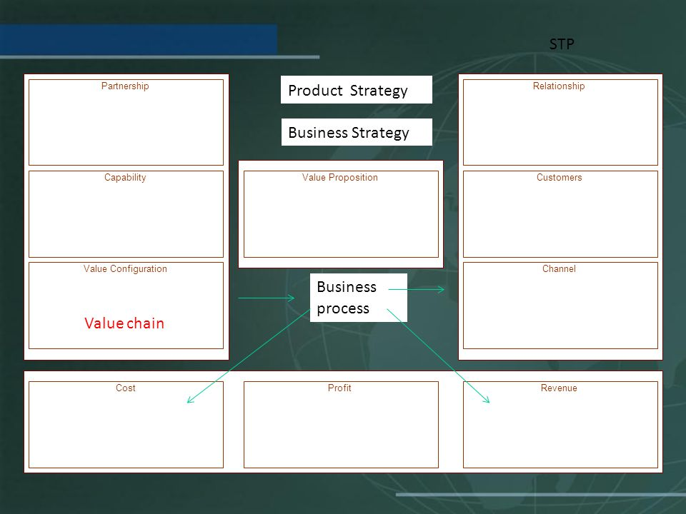 STP Product Strategy Business Strategy Business process Value chain