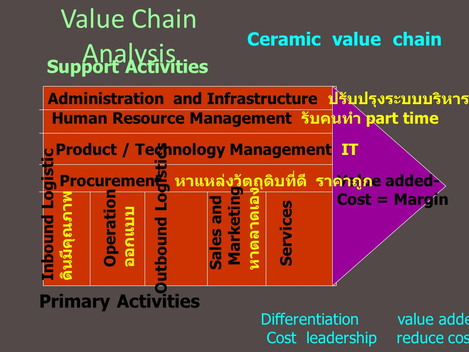 Value Chain Analysis Ceramic value chain Support Activities
