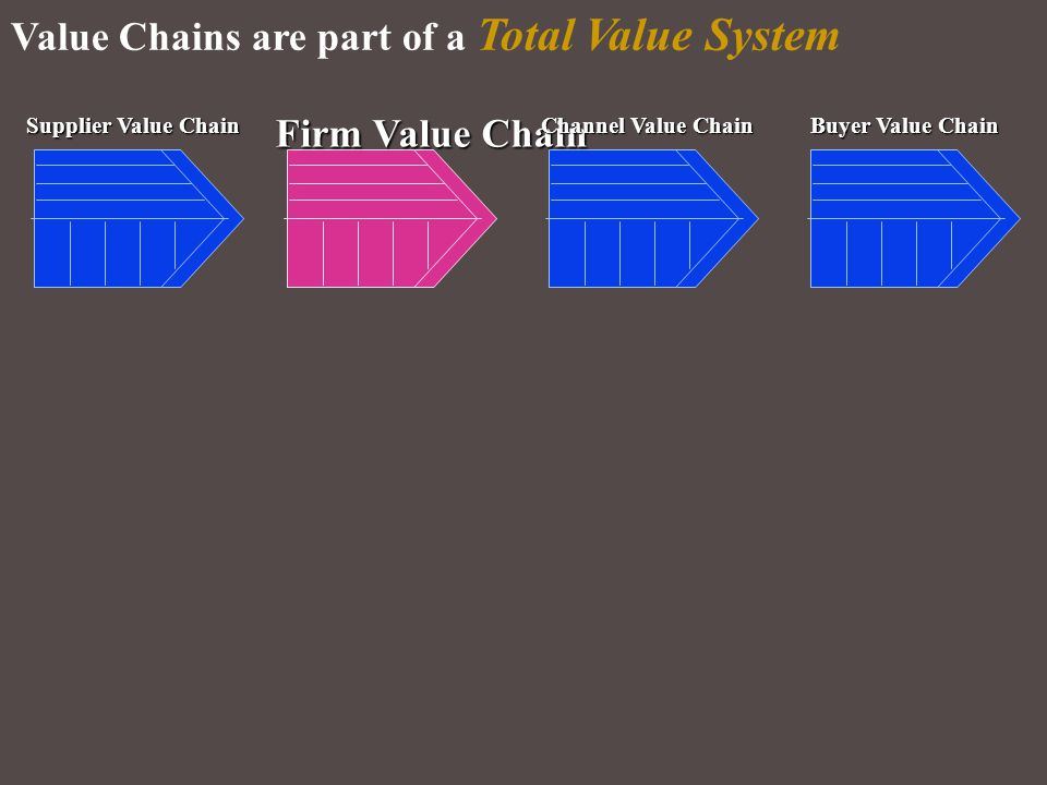 Value Chains are part of a Total Value System