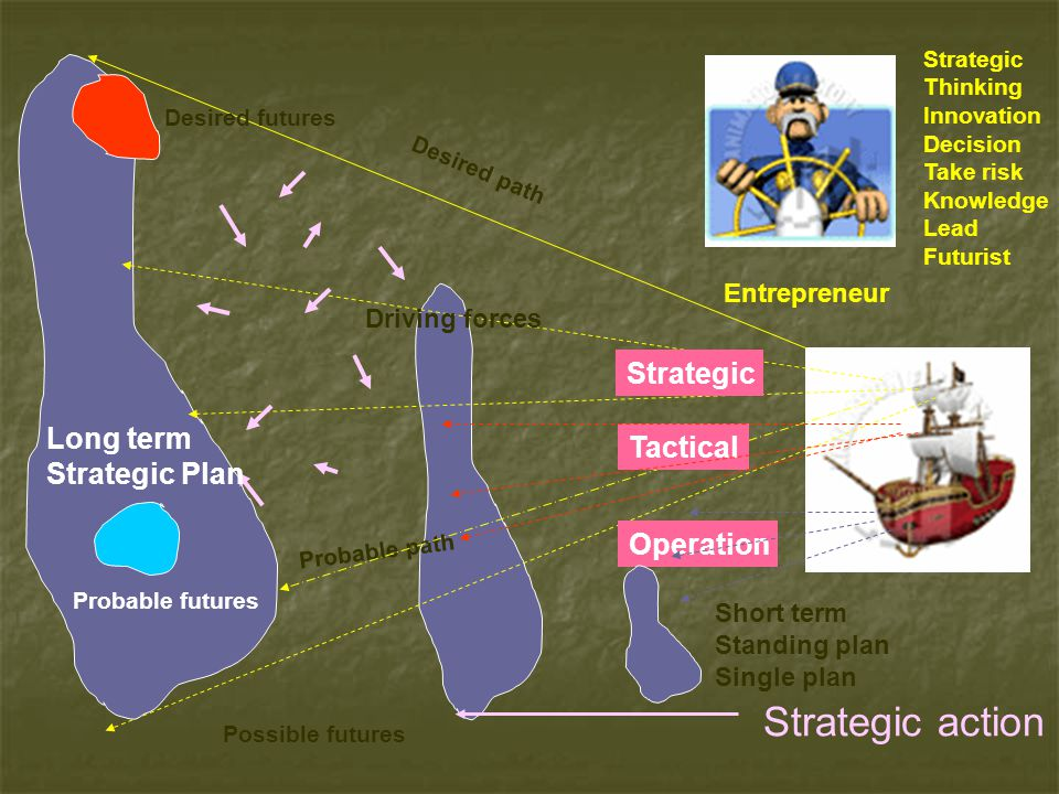 Strategic action Strategic Long term Tactical Strategic Plan Operation