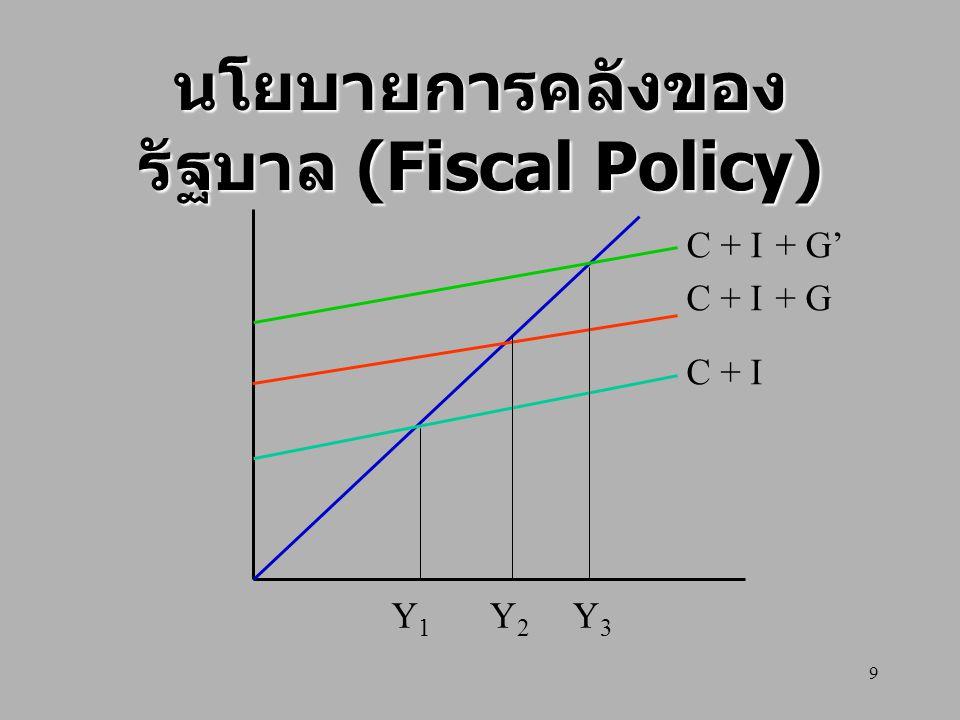 นโยบายการคลังของรัฐบาล (Fiscal Policy)