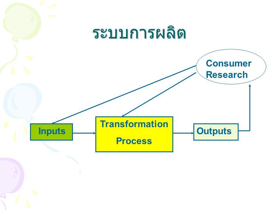 ระบบการผลิต Consumer Research Consumer Transformation Process Inputs