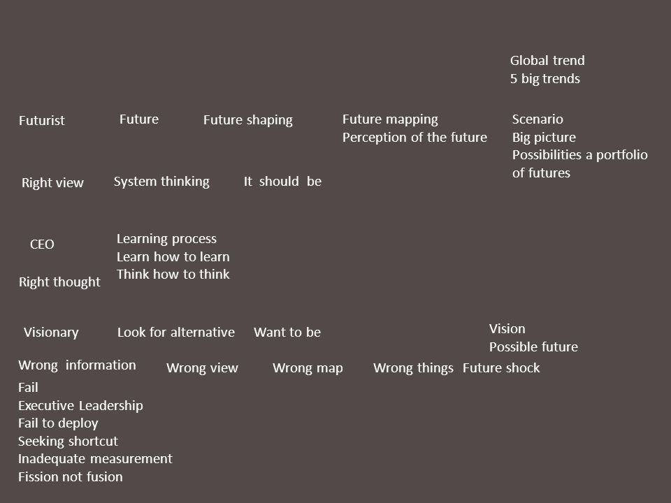 Global trend 5 big trends. Futurist. Future. Future shaping. Future mapping. Perception of the future.