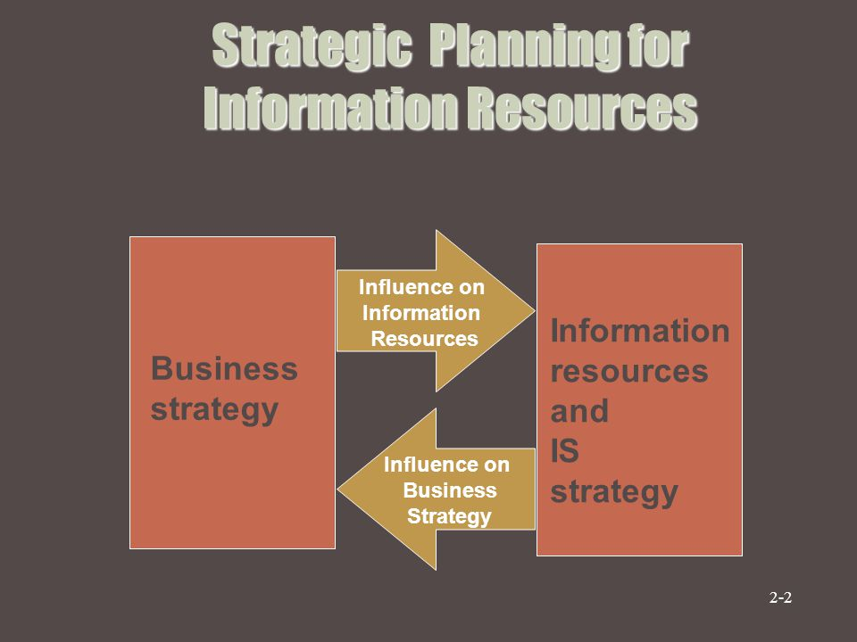 Strategic Planning for Information Resources